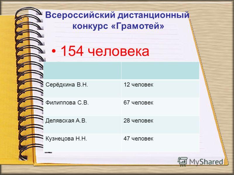 Всероссийский дистанционный конкурс «Грамотей» 154 человека Серёдкина В.Н.12 человек Филиппова С.В.67 человек Делявская А.В.28 человек Кузнецова Н.Н.47 человек