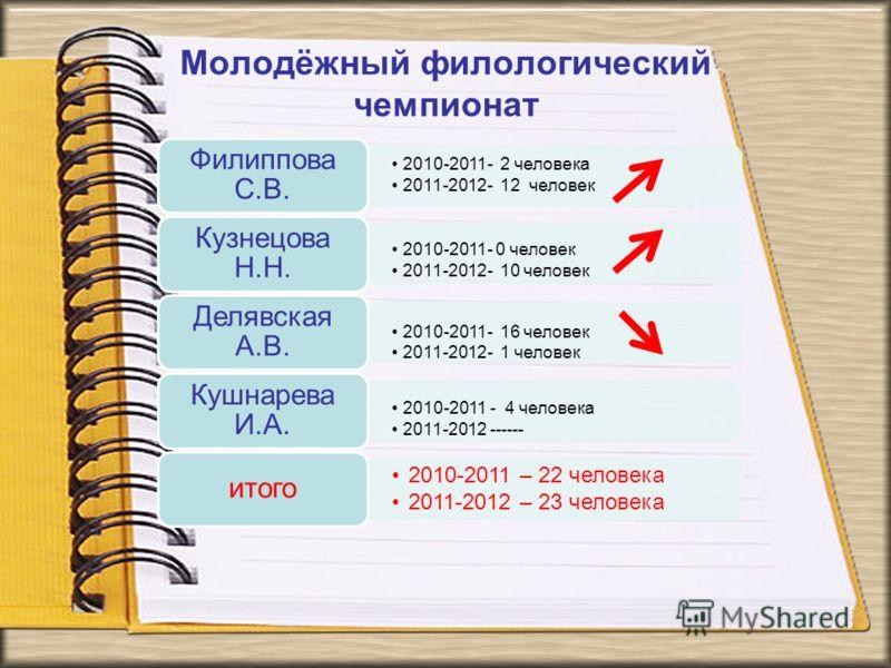 Молодёжный филологический чемпионат 2010-2011- 2 человека 2011-2012- 12 человек Филиппова С.В. 2010-2011- 0 человек 2011-2012- 10 человек Кузнецова Н.Н. 2010-2011- 16 человек 2011-2012- 1 человек Делявская А.В. 2010-2011 - 4 человека 2011-2012 ------