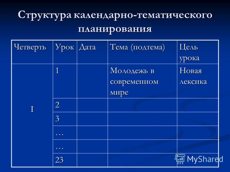 Структура календарно-тематического планирования ЧетвертьУрокДата Тема (подтема) Цель урока I1 Молодежь в современном мире Новая лексика 2 3 … … 23