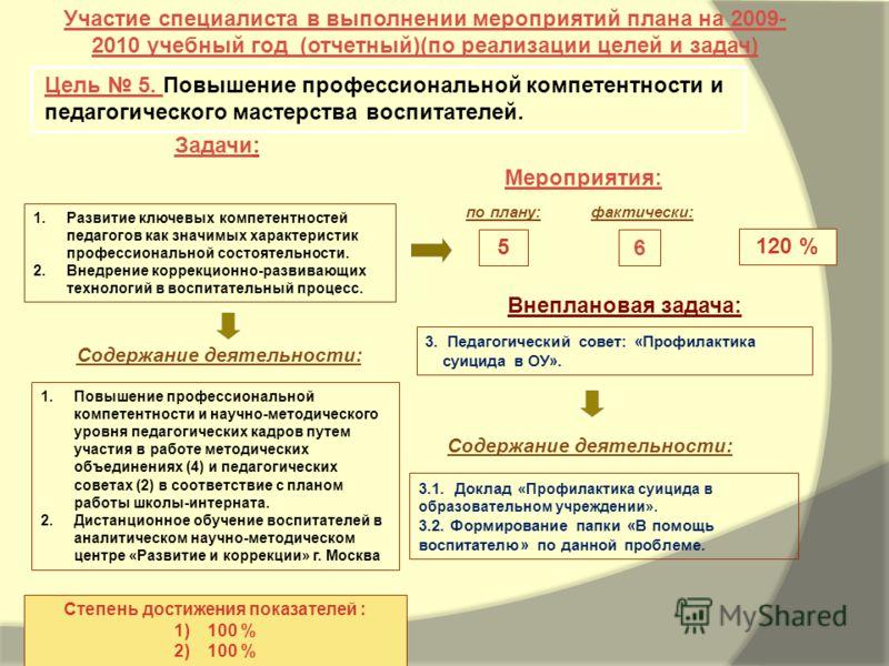 Задачи: Мероприятия: Участие специалиста в выполнении мероприятий плана на 2009- 2010 учебный год (отчетный)(по реализации целей и задач) Цель 5. Повышение профессиональной компетентности и педагогического мастерства воспитателей. 120 % Степень дости