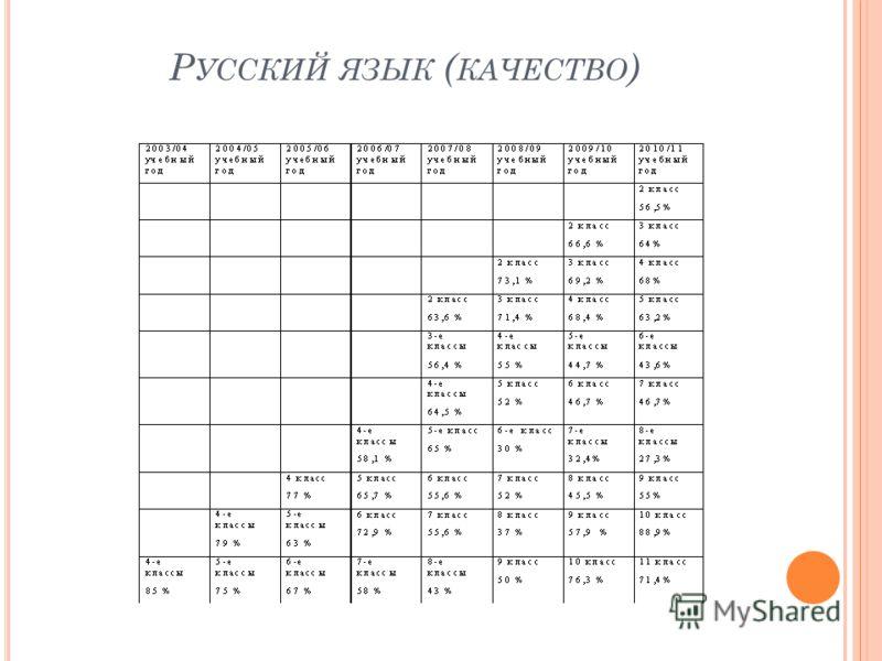 Р УССКИЙ ЯЗЫК ( КАЧЕСТВО )