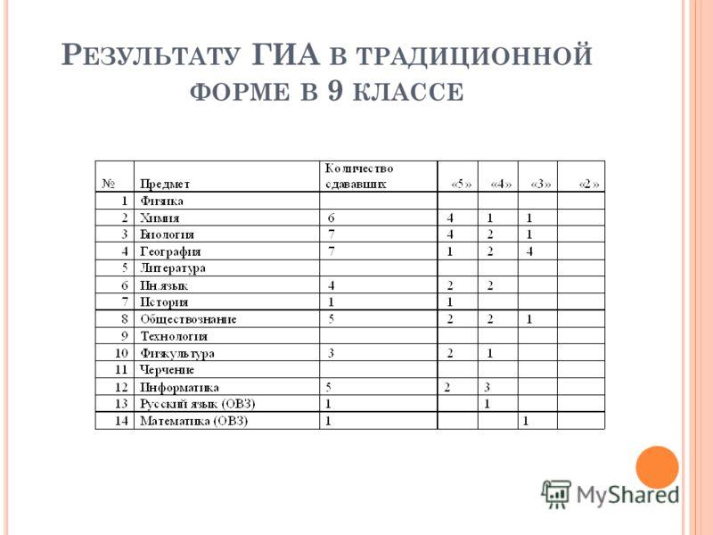 Р ЕЗУЛЬТАТУ ГИА В ТРАДИЦИОННОЙ ФОРМЕ В 9 КЛАССЕ