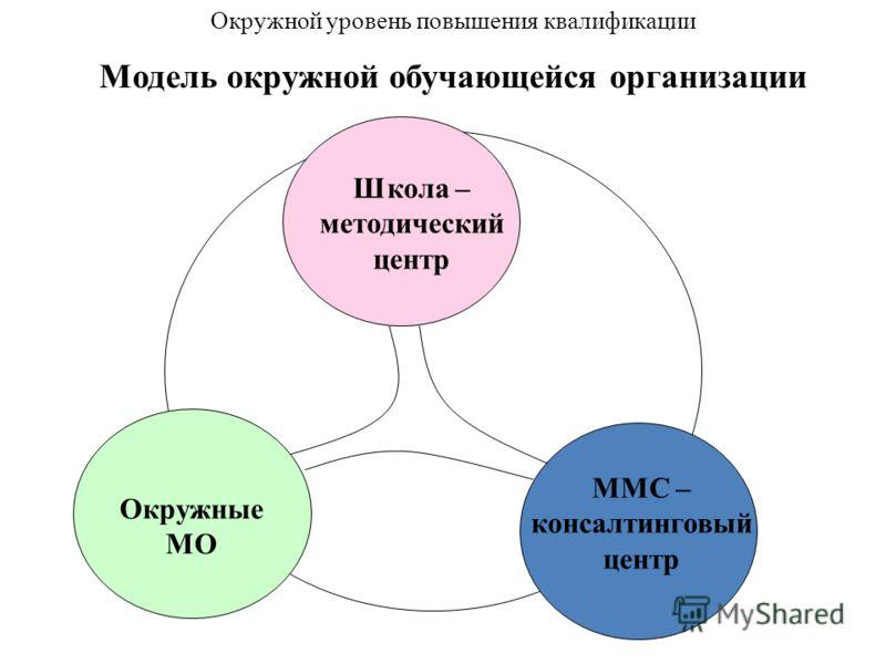 Школа – методический центр Окружные МО ММС – консалтинговый центр Окружной уровень повышения квалификации Модель окружной обучающейся организации