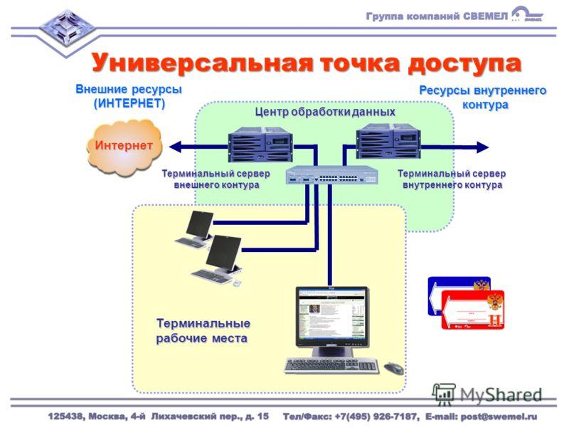 Ресурсы внутреннего контура Внешние ресурсы (ИНТЕРНЕТ) Терминальные рабочие места Центр обработки данных Интернет Терминальный сервер внутреннего контура внутреннего контура Терминальный сервер внешнего контура внешнего контура Универсальная точка до