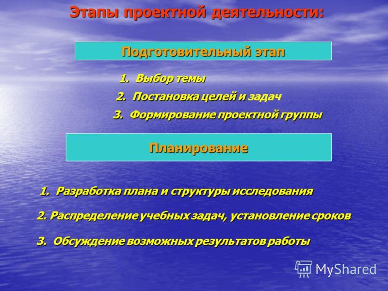Этапы проектной деятельности: Подготовительный этап 1. Выбор темы 2. Постановка целей и 2. Постановка целей и задач 3. Формирование проектной группы Планирование 1. Разработка плана и структуры исследования 2. Распределение учебных задач, установлени