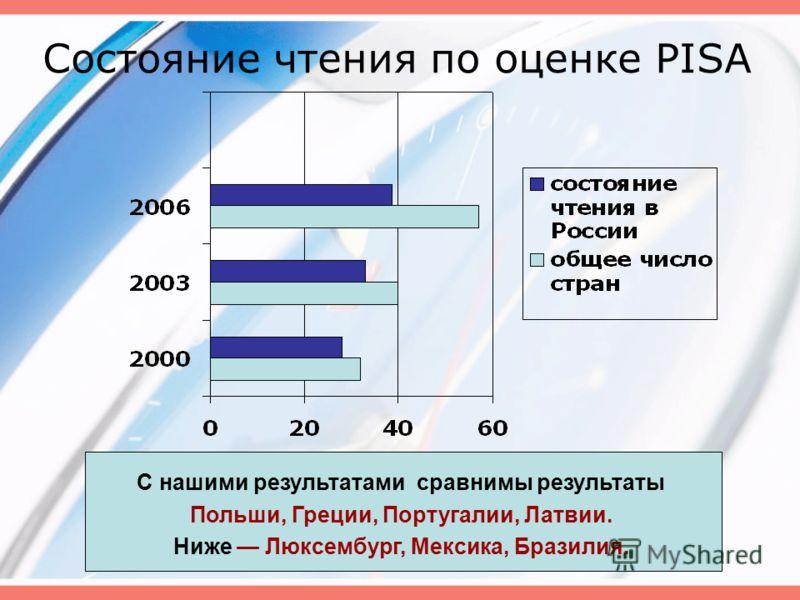 Состояние чтения по оценке PISA С нашими результатами сравнимы результаты Польши, Греции, Португалии, Латвии. Ниже Люксембург, Мексика, Бразилия.