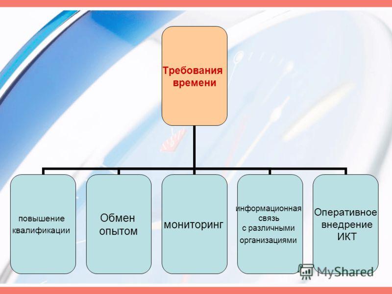 Требования времени повышение квалификации Обмен опытом мониторинг информационная связь с различными организациями Оперативное внедрение ИКТ