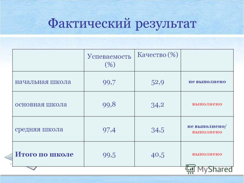 Фактический результат Успеваемость (%) Качество (%) начальная школа99,752,9 не выполнено основная школа99,834,2 выполнено средняя школа97,434,5 не выполнено/ выполнено Итого по школе99,540,5 выполнено