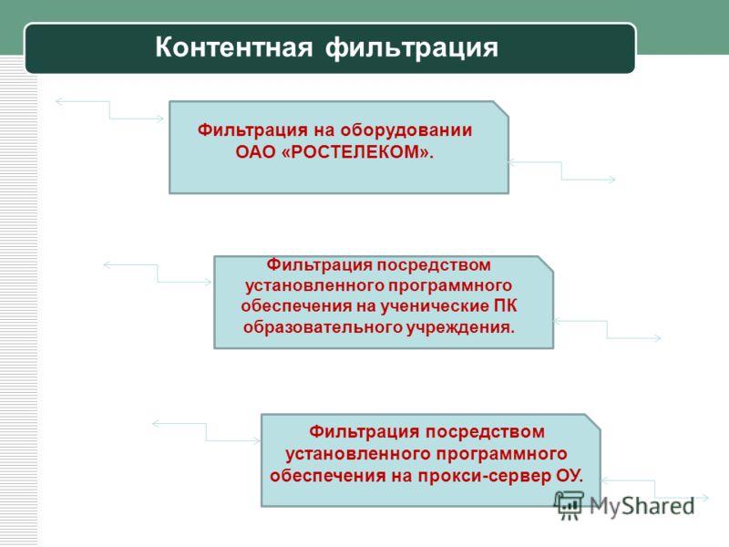 Контентная фильтрация Фильтрация на оборудовании ОАО «РОСТЕЛЕКОМ». Фильтрация посредством установленного программного обеспечения на ученические ПК образовательного учреждения. Фильтрация посредством установленного программного обеспечения на прокси-