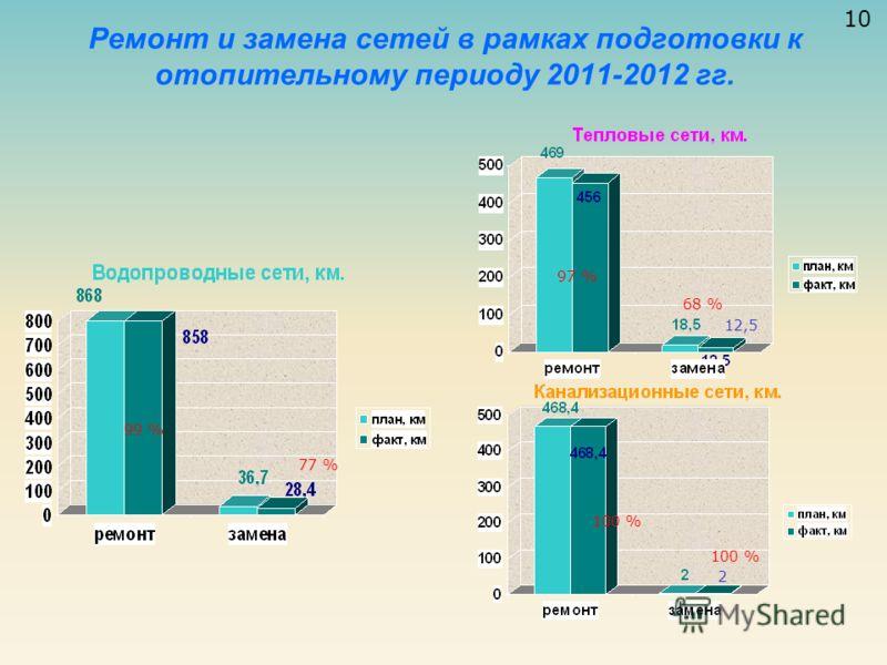 Ремонт и замена сетей в рамках подготовки к отопительному периоду 2011-2012 гг. 77 % 99 % 97 % 68 % 100 % 2 12,5 10