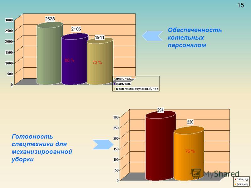15 Обеспеченность котельных персоналом Готовность спецтехники для механизированной уборки 80 % 73 % 75 %