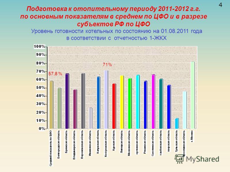 Подготовка к отопительному периоду 2011-2012 г.г. по основным показателям в среднем по ЦФО и в разрезе субъектов РФ по ЦФО 4 57,8 % 71% Уровень готовности котельных по состоянию на 01.08.2011 года в соответствии с отчетностью 1-ЖКХ