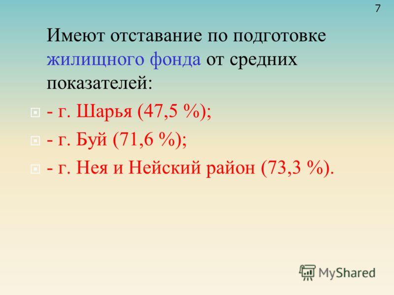 Имеют отставание по подготовке жилищного фонда от средних показателей: - г. Шарья (47,5 %); - г. Буй (71,6 %); - г. Нея и Нейский район (73,3 %). 7