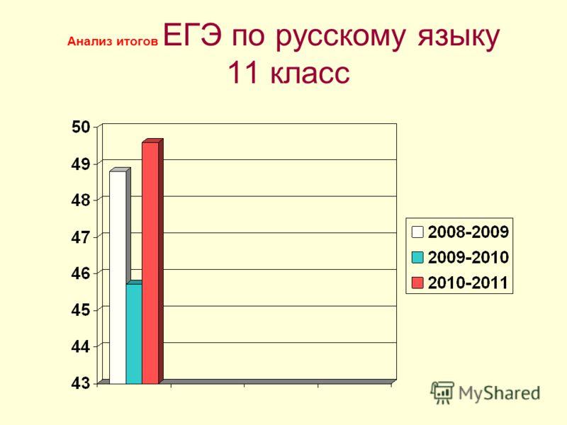 Анализ итогов ЕГЭ по русскому языку 11 класс
