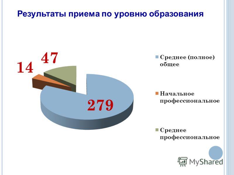 Результаты приема по уровню образования