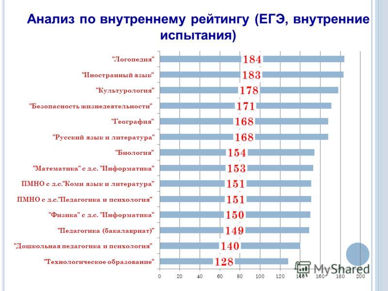 Анализ по внутреннему рейтингу (ЕГЭ, внутренние испытания)