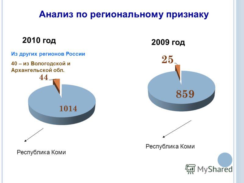 2010 год 2009 год Анализ по региональному признаку Республика Коми Из других регионов России 40 – из Вологодской и Архангельской обл.