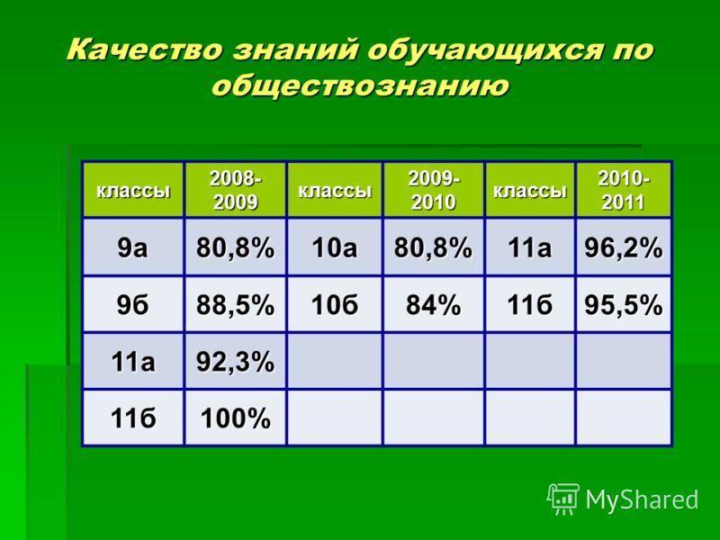 Качество знаний обучающихся по обществознанию классы 2008- 2009 классы 2009- 2010 классы 2010- 2011 9а80,8%10а80,8%11а96,2% 9б88,5%10б84%11б95,5% 11а92,3% 11б100%