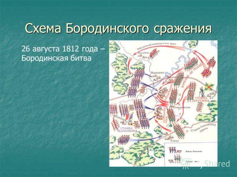 Схема Бородинского сражения 26 августа 1812 года – Бородинская битва