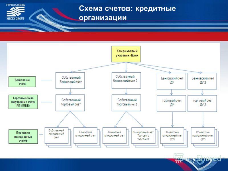Схема счетов: кредитные