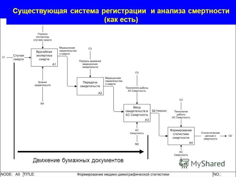 Движение бумажных документов Существующая система регистрации и анализа смертности (как есть)