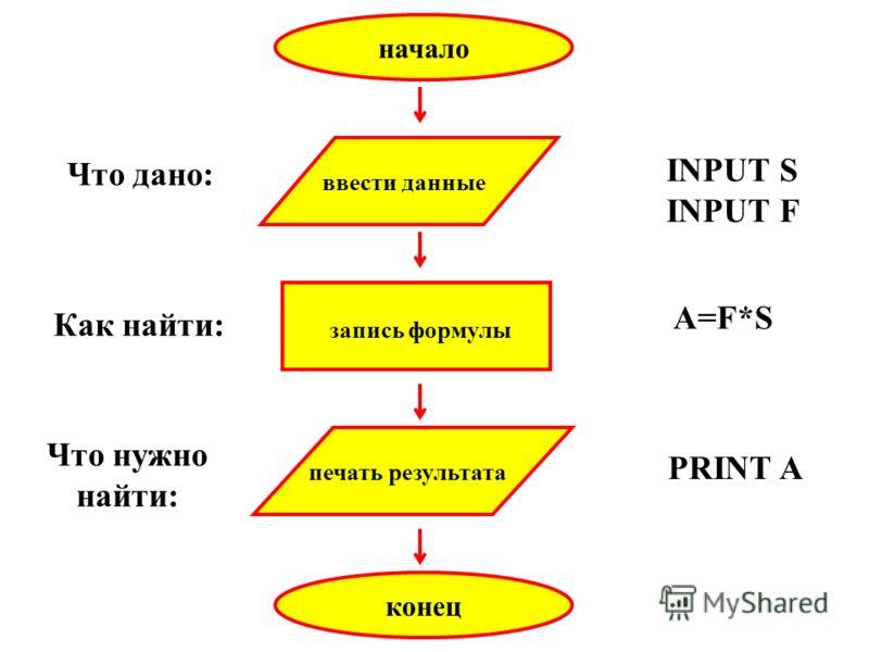 начало конец ввести данные печать результата запись формулы INPUT S INPUT F PRINT A A=F*S Что дано: Что нужно найти: Как найти: