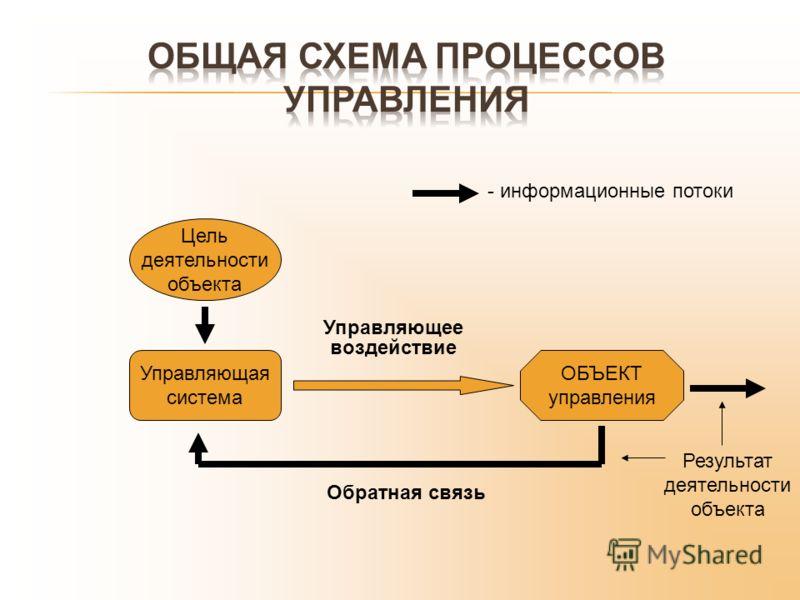 Результат деятельности объекта Управляющая система ОБЪЕКТ управления Управляющее воздействие Цель деятельности объекта Обратная связь - информационные потоки