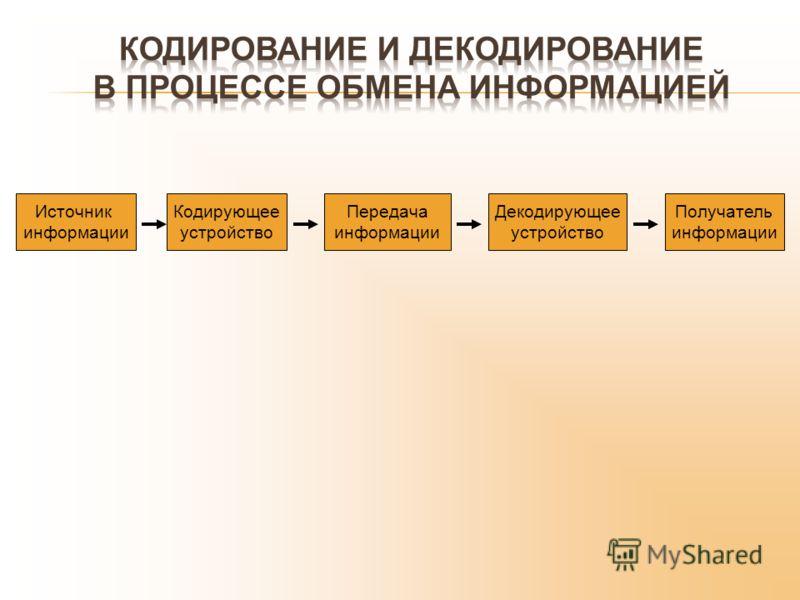 Источник информации Кодирующее устройство Передача информации Декодирующее устройство Получатель информации