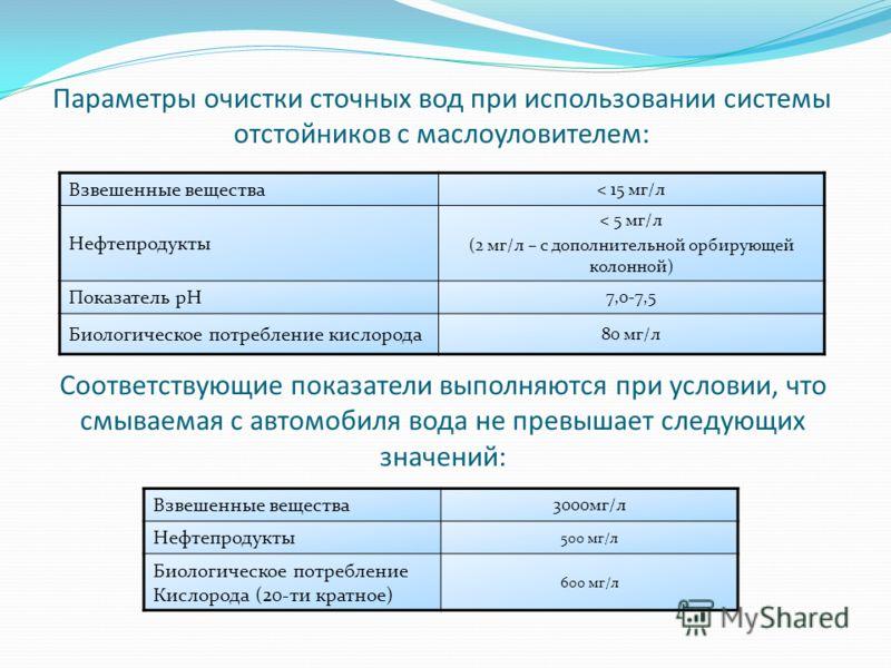 Параметры очистки сточных вод при использовании системы отстойников с маслоуловителем: Взвешенные вещества < 15 мг/л Нефтепродукты < 5 мг/л (2 мг/л – с дополнительной орбирующей колонной) Показатель рН 7,0-7,5 Биологическое потребление кислорода 80 м