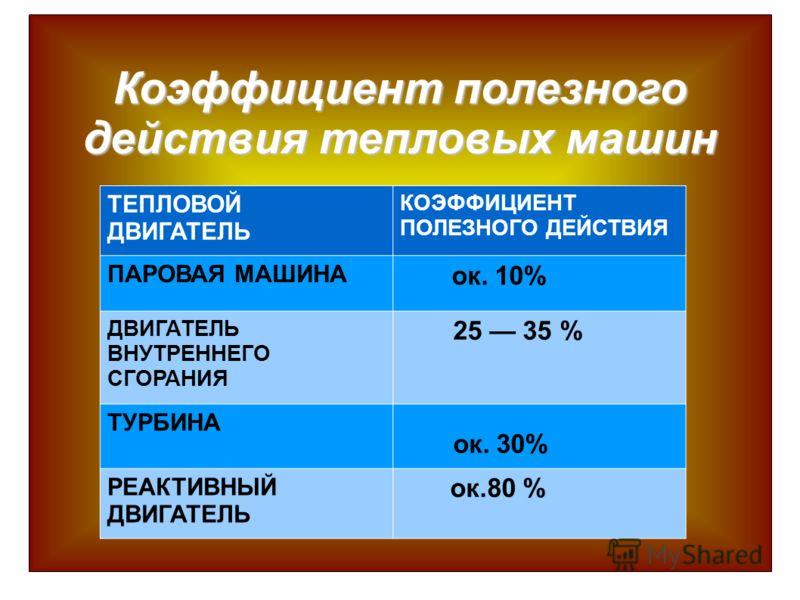 Коэффициент полезного действия тепловых машин ТЕПЛОВОЙ ДВИГАТЕЛЬ КОЭФФИЦИЕНТ ПОЛЕЗНОГО ДЕЙСТВИЯ ПАРОВАЯ МАШИНА ок. 10% ДВИГАТЕЛЬ ВНУТРЕННЕГО СГОРАНИЯ 25 35 % ТУРБИНА ок. 30% РЕАКТИВНЫЙ ДВИГАТЕЛЬ ок.80 %