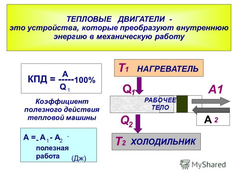 A ТЕПЛОВЫЕ ДВИГАТЕЛИ - это устройства, которые преобразуют внутреннюю энергию в механическую работу ХОЛОДИЛЬНИК НАГРЕВАТЕЛЬ РАБОЧЕЕ ТЕЛО Q Q 1 2 T1T1 T2T2 A1 2 КПД = ----- A Q 100% Коэффициент полезного действия тепловой машины А = А - А 1 1 2 - поле