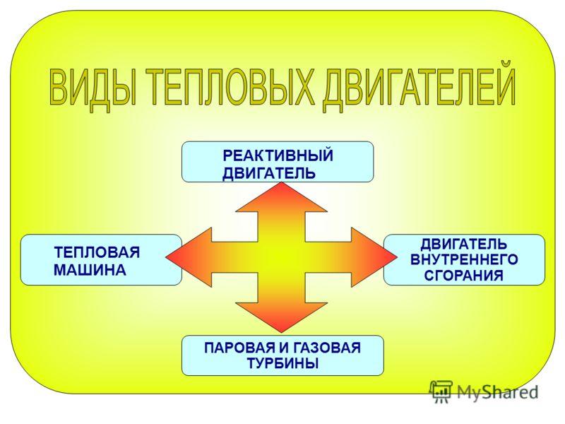 ПАРОВАЯ И ГАЗОВАЯ ТУРБИНЫ ДВИГАТЕЛЬ ВНУТРЕННЕГО СГОРАНИЯ ТЕПЛОВАЯ МАШИНА РЕАКТИВНЫЙ ДВИГАТЕЛЬ