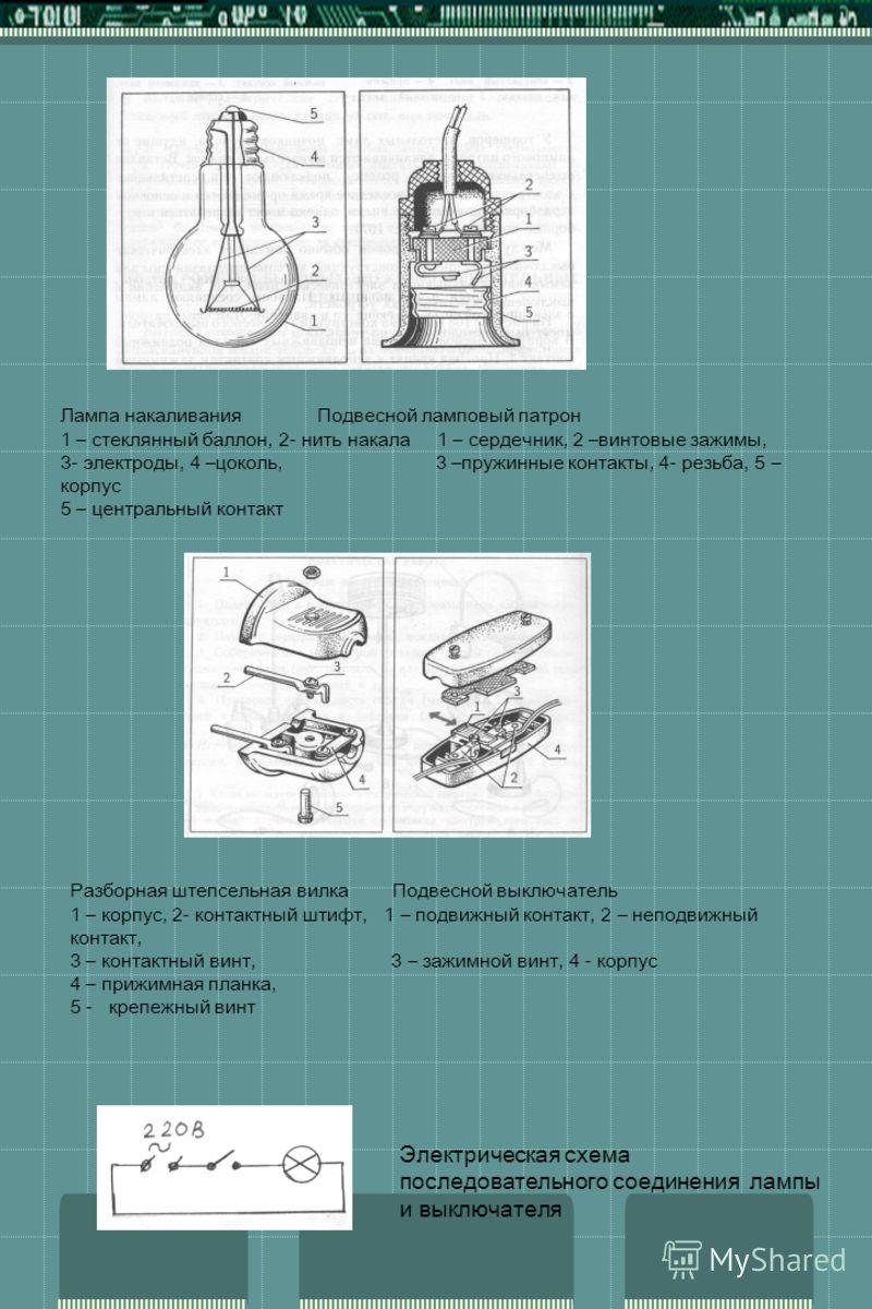 Лампа накаливания Подвесной ламповый патрон 1 – стеклянный баллон, 2- нить накала 1 – сердечник, 2 –винтовые зажимы, 3- электроды, 4 –цоколь, 3 –пружинные контакты, 4- резьба, 5 – корпус 5 – центральный контакт Разборная штепсельная вилка Подвесной в