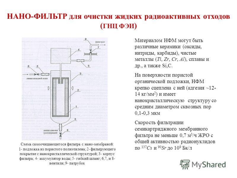 НАНО-ФИЛЬТР для очистки жидких радиоактивных отходов ( ГНЦ ФЭИ ) Схема самоочищающегося фильтра с нано-мембраной: 1- подложка из пористого полиэтилена; 2- фильтрующего покрытие с нанокристаллической структурой; 3- корпус фильтра; 4- аккумулятор воды;