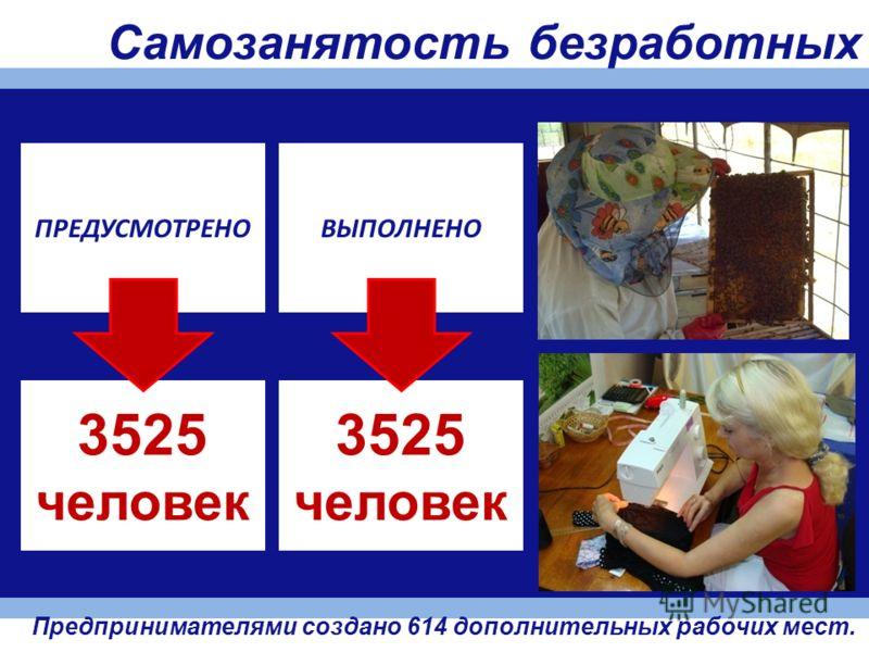 ПРЕДУСМОТРЕНО 3525 человек ВЫПОЛНЕНО 3525 человек Самозанятость безработных Предпринимателями создано 614 дополнительных рабочих мест.