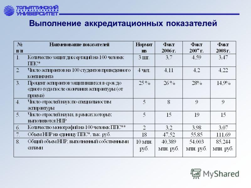 Выполнение аккредитационных показателей