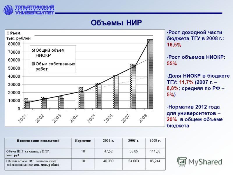Объемы НИР -Рост доходной части бюджета ТГУ в 2008 г.: 16,5% -Рост объемов НИОКР: 55% -Доля НИОКР в бюджете ТГУ: 11,7% (2007 г. – 8,8%; средняя по РФ – 5%) -Норматив 2012 года для университетов – 20% в общем объеме бюджета
