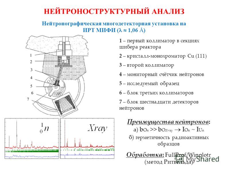 НЕЙТРОНОСТРУКТУРНЫЙ АНАЛИЗ Нейтронографическая многодетекторная установка на ИРТ МИФИ ( 1,06 Å) 1 – первый коллиматор в секциях шибера реактора 2 – кристалл-монохроматор Cu (111) 3 – второй коллиматор 4 – мониторный счётчик нейтронов 5 – исследуемый