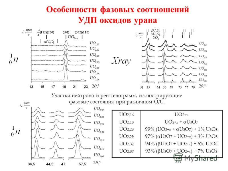 Особенности фазовых соотношений УДП оксидов урана UO 2,16 UO 2,18 UO 2,23 UO 2,29 UO 2,32 UO 2,37 UO 2+x UO 2+x + U 3 O 7 99% (UO 2+x + U 3 O 7 ) + 1% U 3 O 8 97% ( U 3 O 7 + UO 2+x ) + 3% U 3 O 8 94% ( U 3 O 7 + UO 2+x ) + 6% U 3 O 8 93% ( U 3 O 7 +