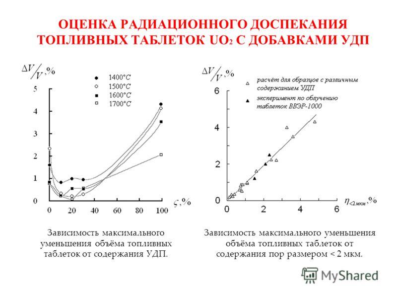 ОЦЕНКА РАДИАЦИОННОГО ДОСПЕКАНИЯ ТОПЛИВНЫХ ТАБЛЕТОК UO 2 С ДОБАВКАМИ УДП Зависимость максимального уменьшения объёма топливных таблеток от содержания УДП. Зависимость максимального уменьшения объёма топливных таблеток от содержания пор размером < 2 мк