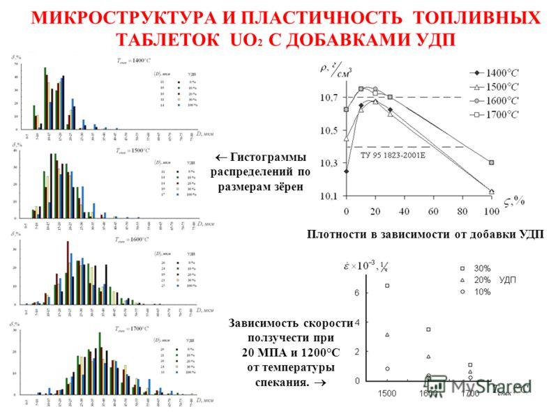 МИКРОСТРУКТУРА И ПЛАСТИЧНОСТЬ ТОПЛИВНЫХ ТАБЛЕТОК UO 2 С ДОБАВКАМИ УДП Плотности в зависимости от добавки УДП Зависимость скорости ползучести при 20 МПА и 1200°С от температуры спекания. Гистограммы распределений по размерам зёрен