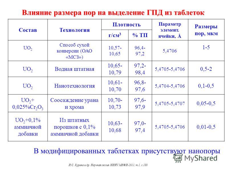 Влияние размера пор на выделение ГПД из таблеток СоставТехнология Плотность Параметр элемент. ячейки, Å Размеры пор, мкм г/см 3 % ТП UO 2 Способ сухой конверсии (ОАО «МСЗ») 10,57- 10,65 96,4- 97,2 5,4706 1-5 UO 2 Водная штатная 10,65- 10,79 97,2- 98,
