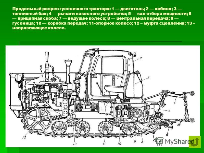 Продольный разрез гусеничного трактора: 1 двигатель; 2 кабина; 3 топливный бак; 4 рычаги навесного устройства; 5 вал отбора мощности; 6 прицепная скоба; 7 ведущее колесо; 8 центральная передача; 9 гусеница; 10 коробка передач; 11-опорное колесо; 12 –