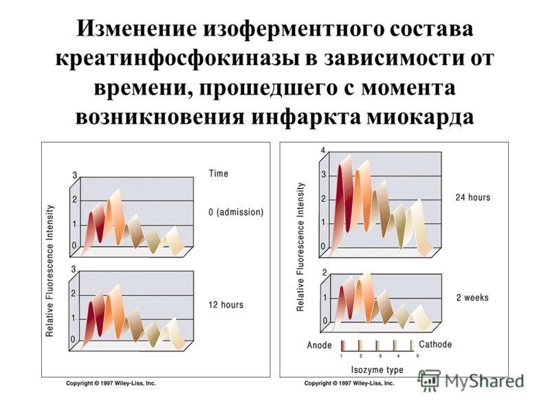 Изменение изоферментного состава креатинфосфокиназы в зависимости от времени, прошедшего с момента возникновения инфаркта миокарда