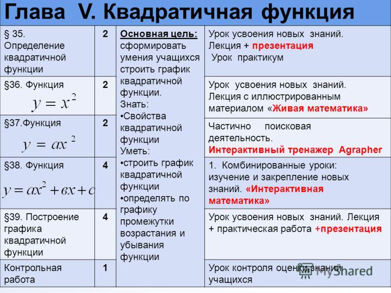 Глава V. Квадратичная функция § 35. Определение квадратичной функции 2Основная цель: сформировать умения учащихся строить график квадратичной функции. Знать: Свойства квадратичной функции Уметь: строить график квадратичной функции определять по графи