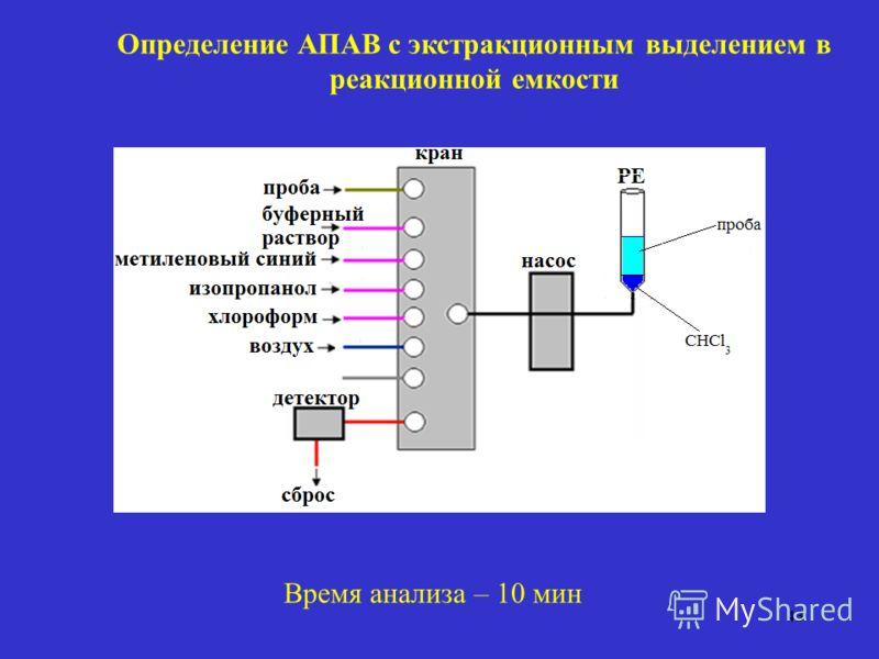 Определение АПАВ с экстракционным выделением в реакционной емкости 43 Время анализа – 10 мин