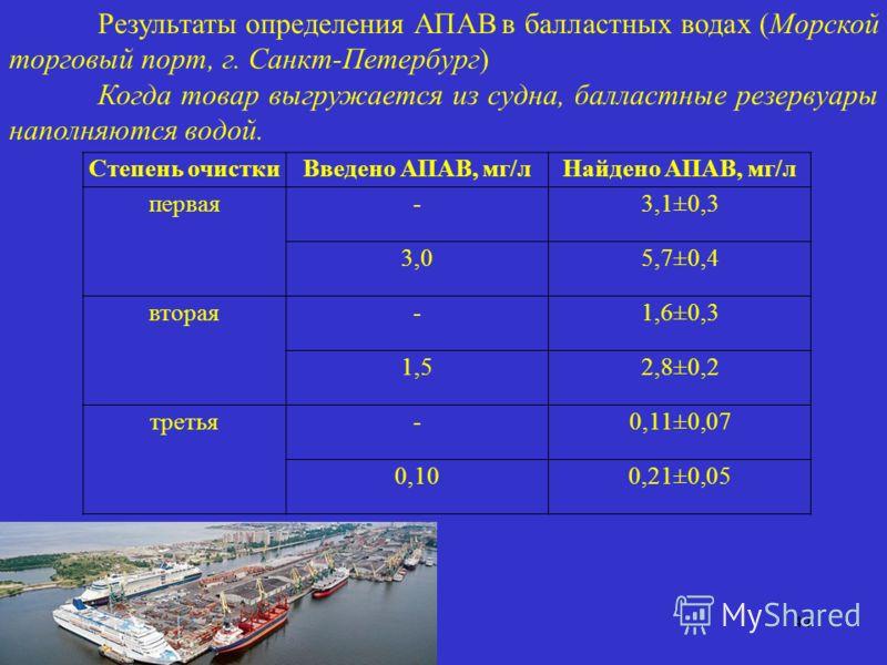 44 Степень очисткиВведено АПАВ, мг/лНайдено АПАВ, мг/л первая-3,1±0,3 3,05,7±0,4 вторая-1,6±0,3 1,52,8±0,2 третья-0,11±0,07 0,100,21±0,05 Результаты определения АПАВ в балластных водах (Морской торговый порт, г. Санкт-Петербург) Когда товар выгружает