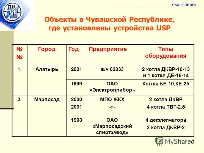 ОАО «ВНИИР» 10 Объекты в Чувашской Республике, где установлены устройства USP ГородГодПредприятиеТипы оборудования 1.Алатырь2001в/ч 620332 котла ДКВР-10-13 и 1 котел ДЕ-16-14 1999ОАО «Электроприбор» Котлы КЕ-10,КЕ-25 2.Марпосад2000 2001 МПО ЖКХ -»- 2