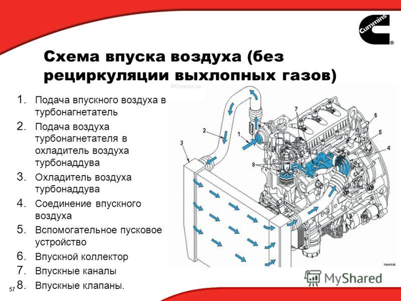 57 Схема впуска воздуха (без рециркуляции выхлопных газов) 1. Подача впускного воздуха в турбонагнетатель 2. Подача воздуха турбонагнетателя в охладитель воздуха турбонаддува 3. Охладитель воздуха турбонаддува 4. Соединение впускного воздуха 5. Вспом