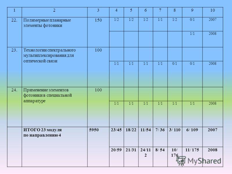 12345678910 22.Полимерные планарные элементы фотоники 150 1/2 1/11/20/12007 1/12008 23.Технологии спектрального мультиплексирования для оптической связи 100 1/1 0/1 2008 24.Применение элементов фотоники в специальной аппаратуре 100 1/1 2008 ИТОГО 23